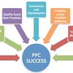 PPC Management Experts profile image.