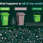Waste Wagon Rubbish Clearance profile image.