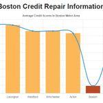 Credit Repair Boston profile image.
