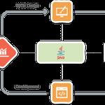 MetaDesign Solutions profile image.